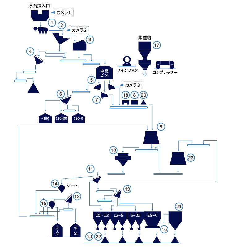 粗骨材生産システム